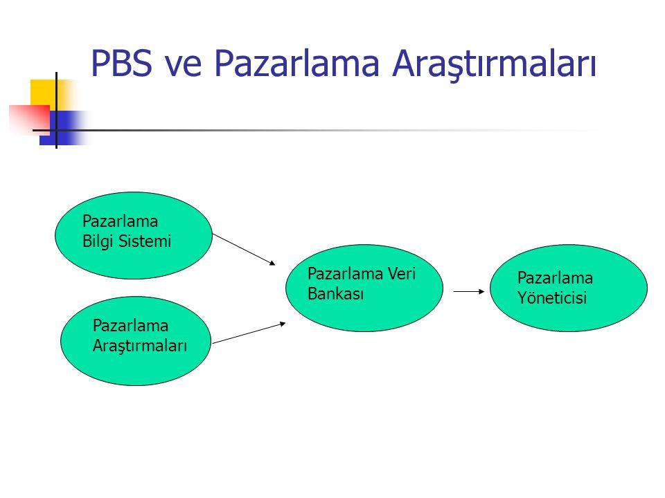 PBS ve Pazarlama Araştırmaları
