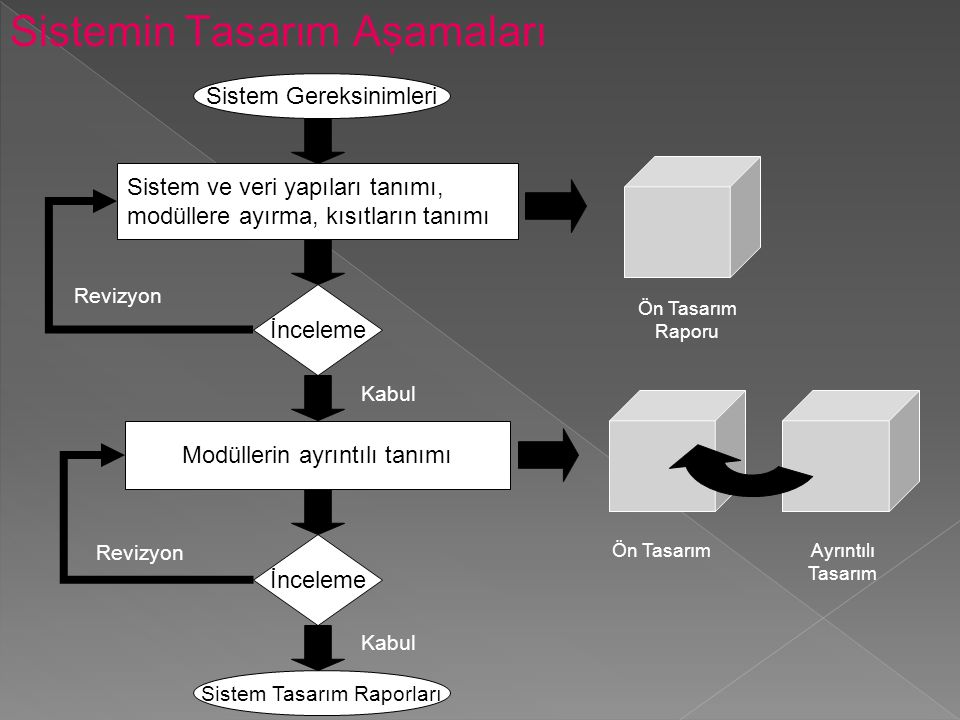 Sistemin Tasarım Aşamaları