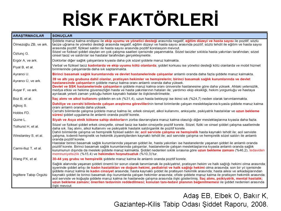 RİSK FAKTÖRLERİ Adaş EB, Elbek O, Bakır K, Gaziantep-Kilis Tabip Odası Şiddet Raporu, 2008.