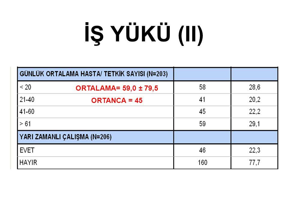 İŞ YÜKÜ (II) ORTALAMA= 59,0 ± 79,5 ORTANCA = 45