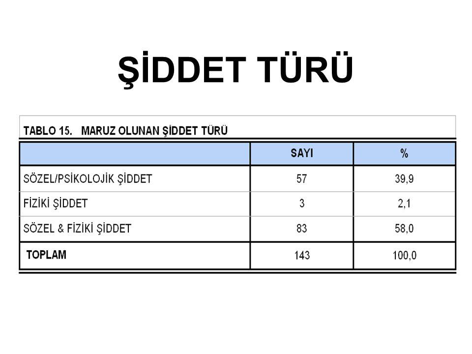 ŞİDDET TÜRÜ