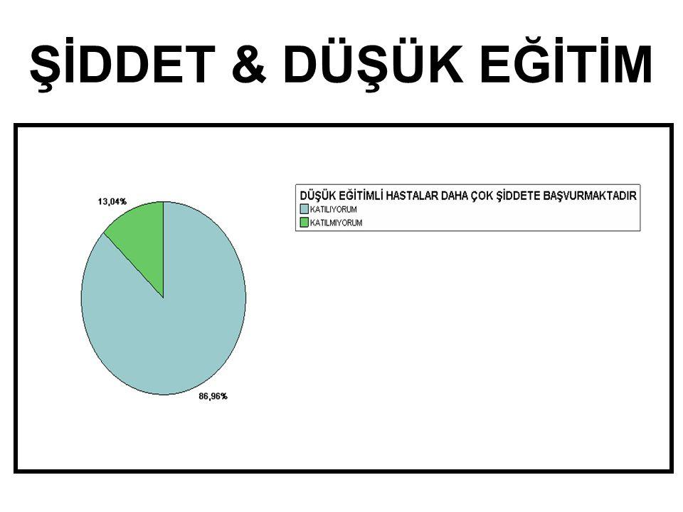 ŞİDDET & DÜŞÜK EĞİTİM