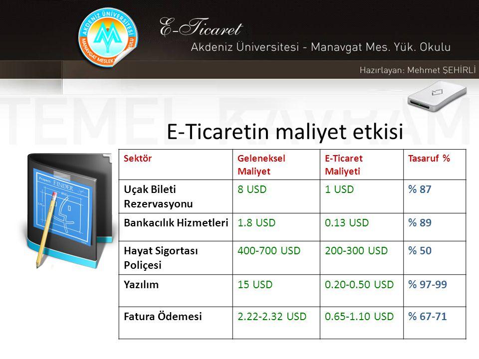 E-Ticaretin maliyet etkisi