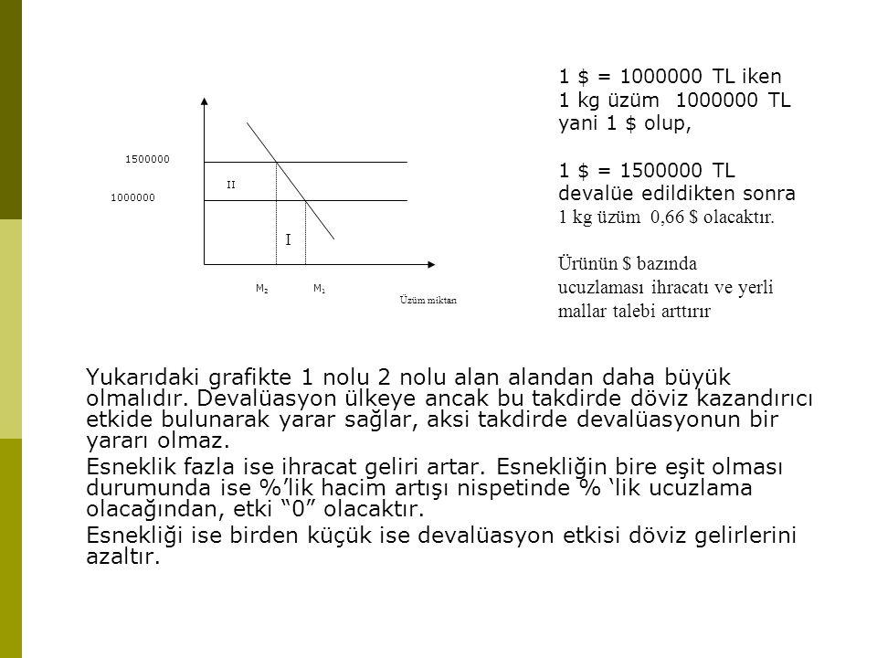 I Üzüm miktarı. M1. M2. 1000000. 1500000. II. 1 $ = 1000000 TL iken. 1 kg üzüm 1000000 TL. yani 1 $ olup,