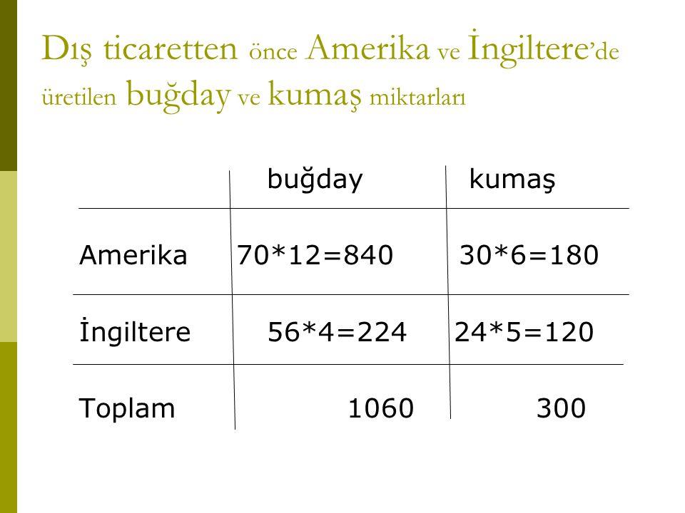 Dış ticaretten önce Amerika ve İngiltere'de üretilen buğday ve kumaş miktarları