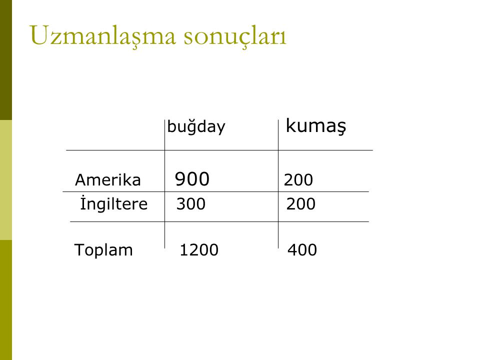 Uzmanlaşma sonuçları buğday kumaş Amerika 900 200 İngiltere 300 200