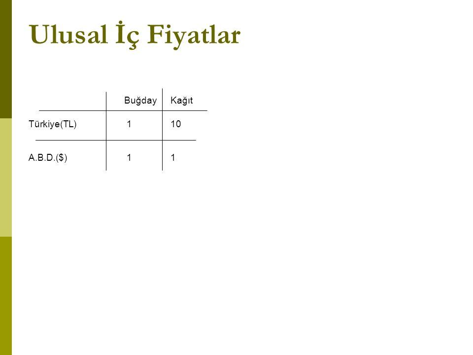 Ulusal İç Fiyatlar Buğday Kağıt. Türkiye(TL) 1 10.
