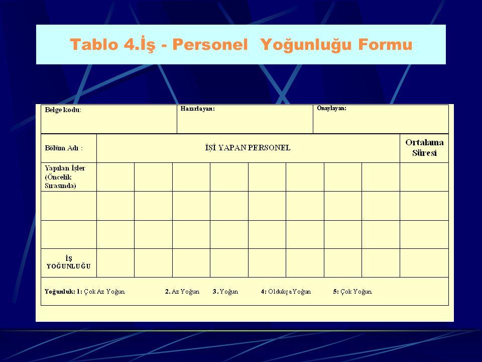 Tablo 4.İş - Personel Yoğunluğu Formu