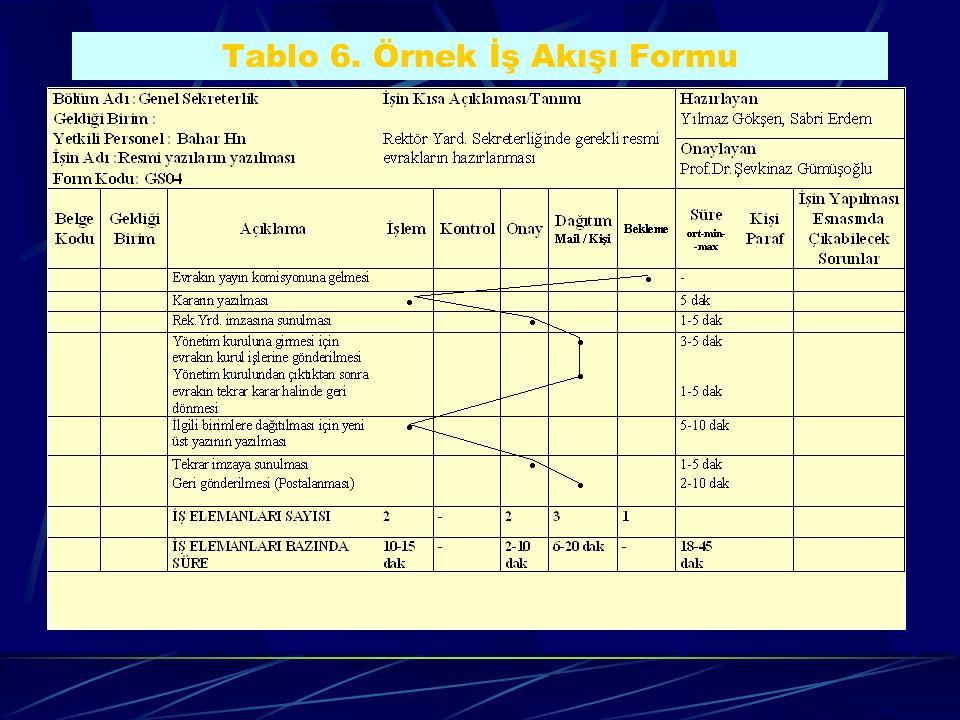 Tablo 6. Örnek İş Akışı Formu