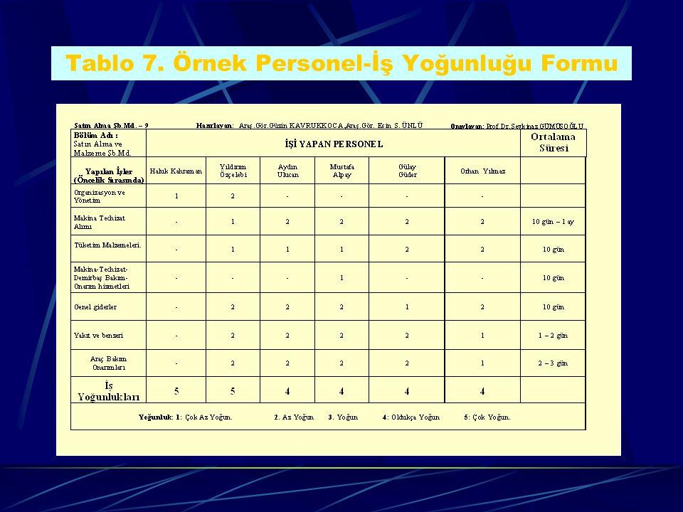 Tablo 7. Örnek Personel-İş Yoğunluğu Formu