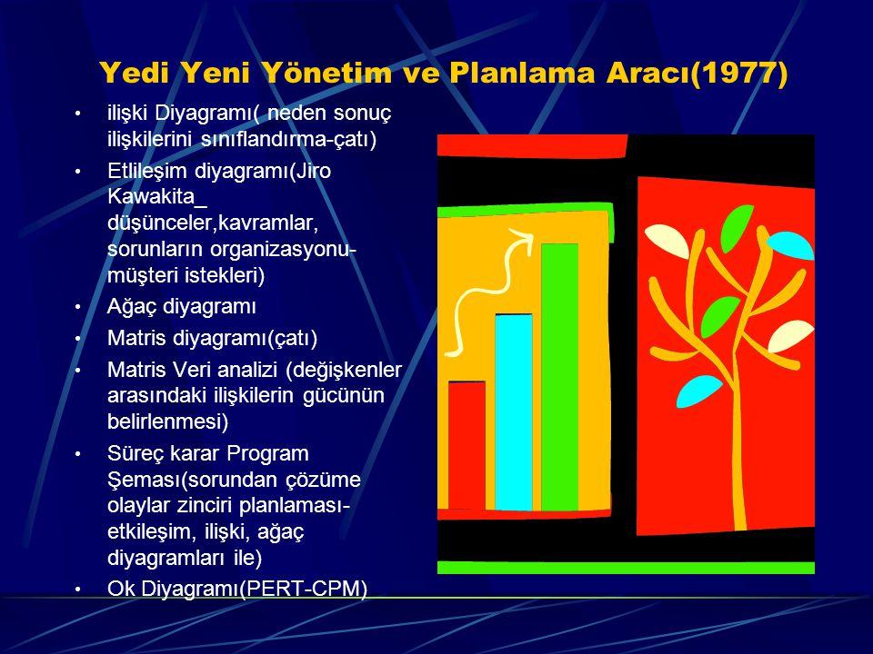 Yedi Yeni Yönetim ve Planlama Aracı(1977)