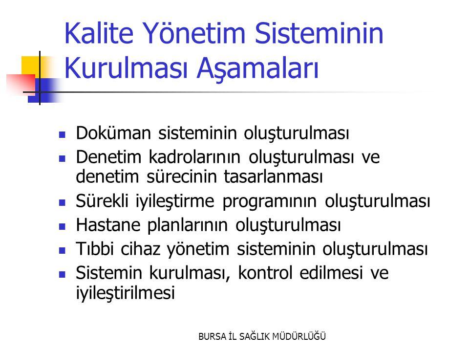 Kalite Yönetim Sisteminin Kurulması Aşamaları