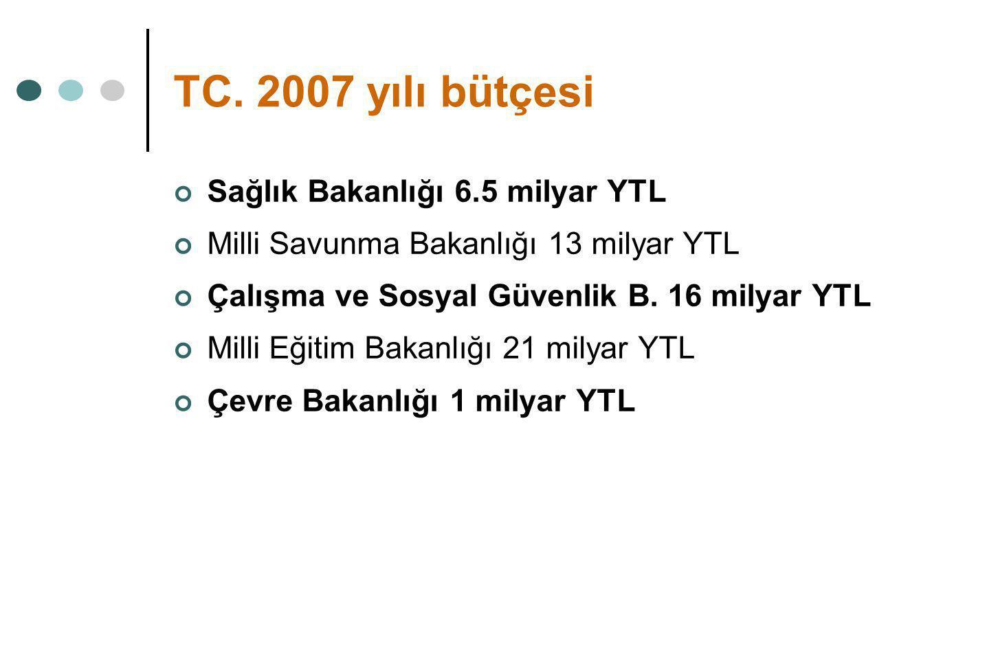 TC. 2007 yılı bütçesi Sağlık Bakanlığı 6.5 milyar YTL