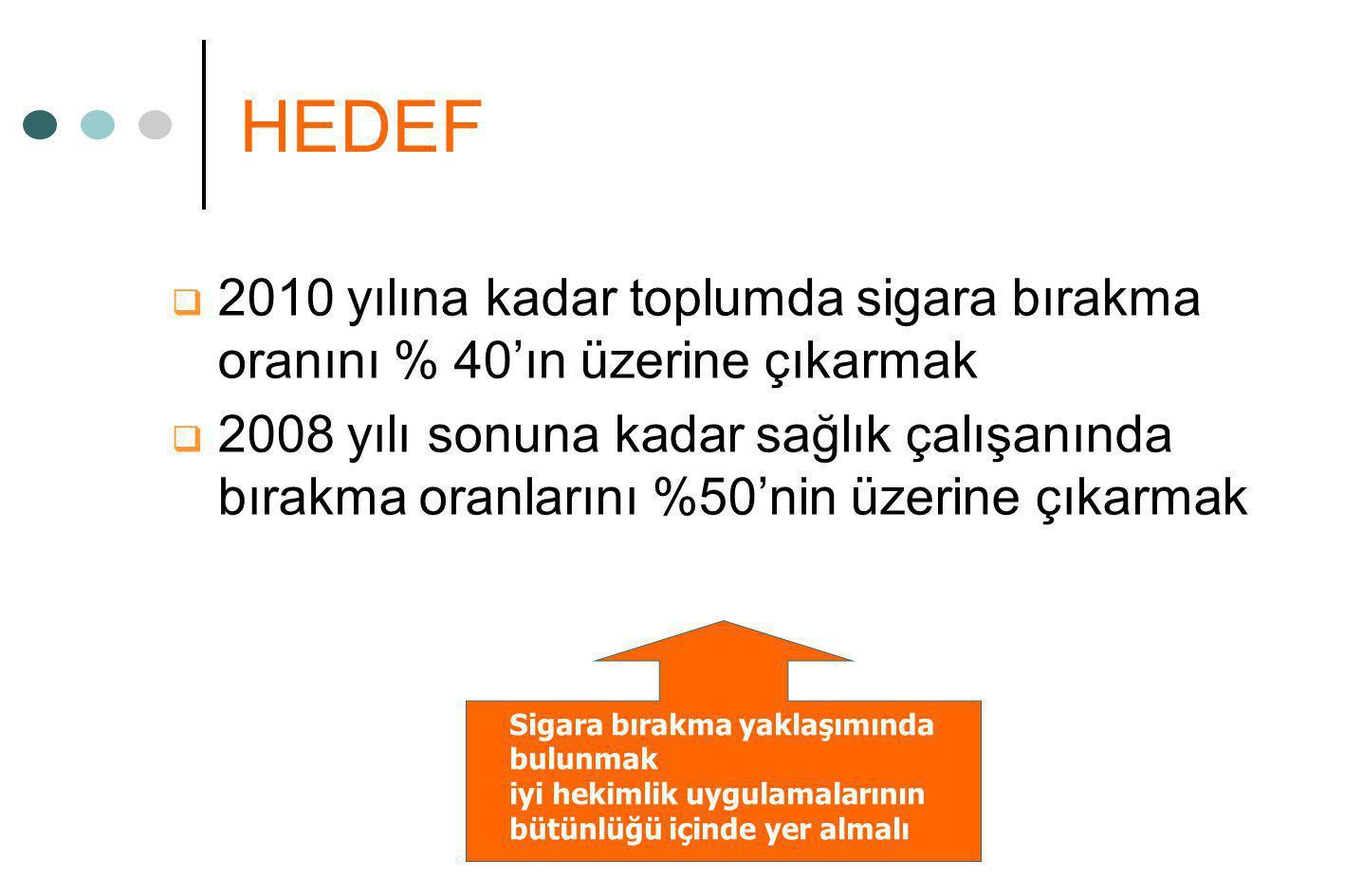 HEDEF 2010 yılına kadar toplumda sigara bırakma oranını % 40'ın üzerine çıkarmak.