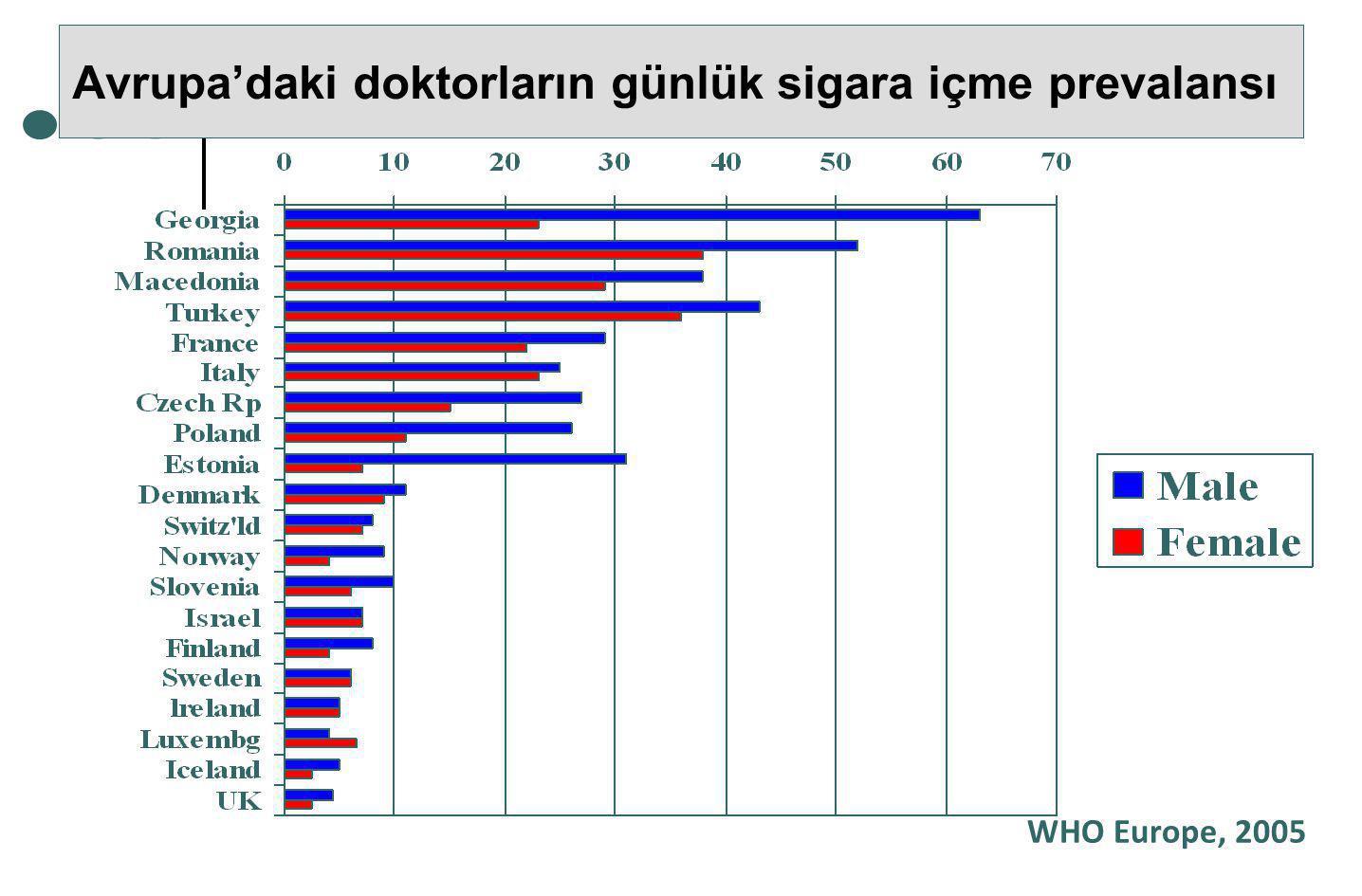 Avrupa'daki doktorların günlük sigara içme prevalansı