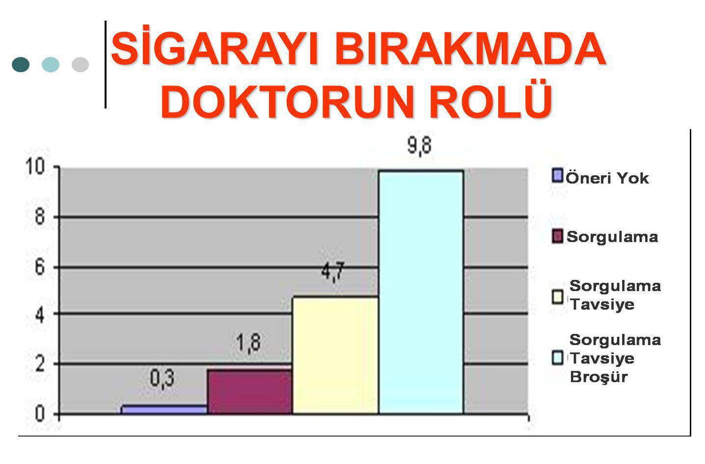 SİGARAYI BIRAKMADA DOKTORUN ROLÜ