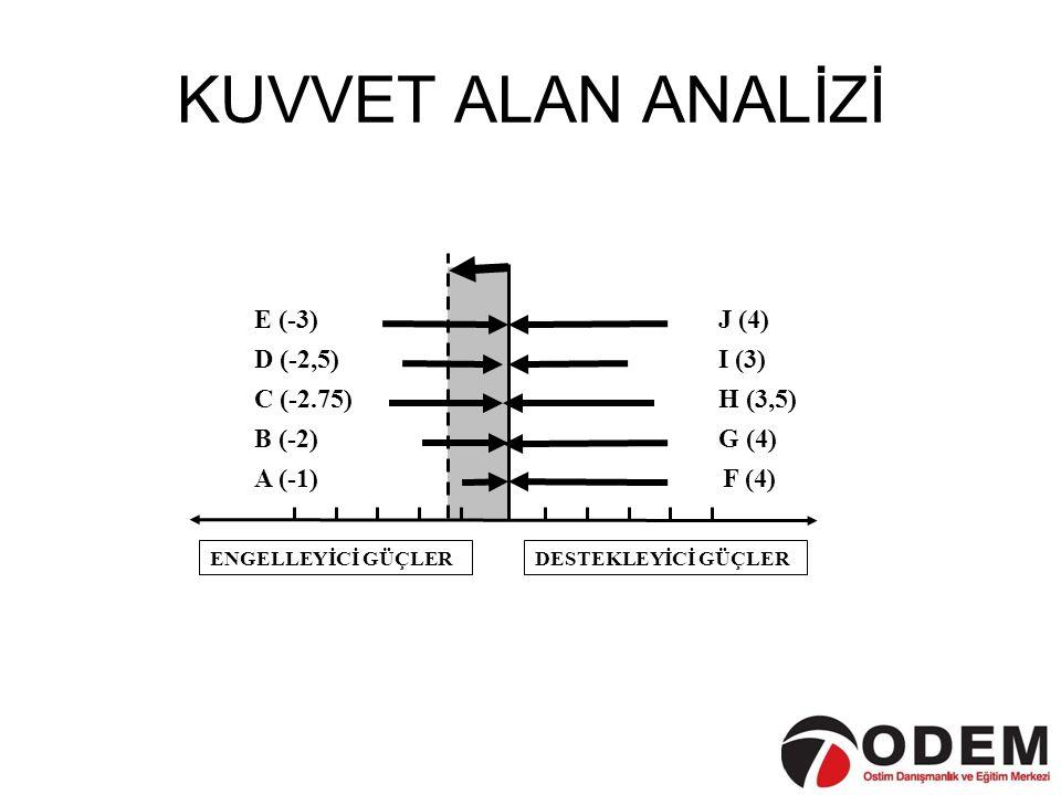 KUVVET ALAN ANALİZİ C (-2.75) J (4) I (3) H (3,5) G (4) F (4) E (-3)