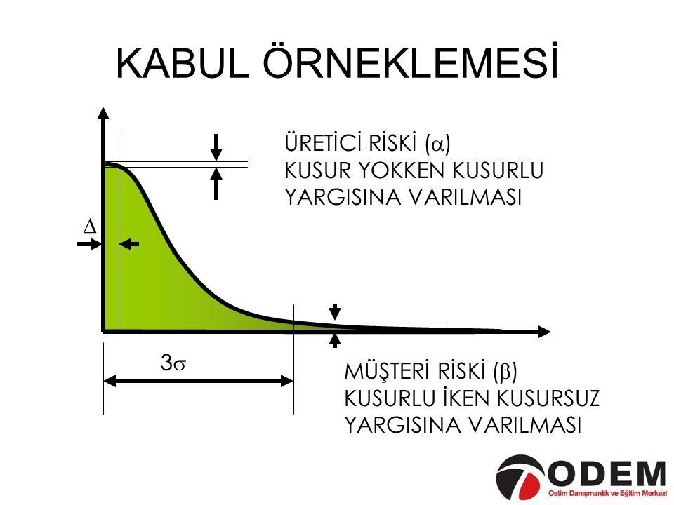 KABUL ÖRNEKLEMESİ ÜRETİCİ RİSKİ () KUSUR YOKKEN KUSURLU