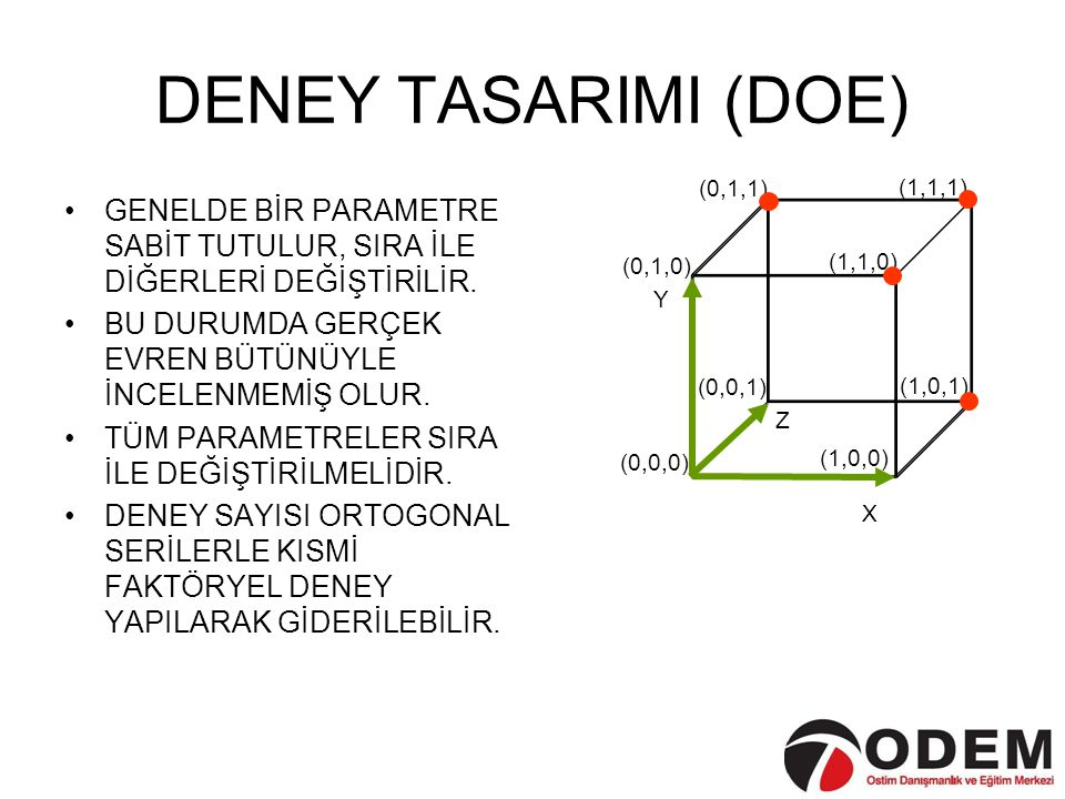 DENEY TASARIMI (DOE) X. Y. Z. (0,0,0) (0,1,0) (1,0,0) (0,0,1) (1,1,1) (1,1,0) (0,1,1) (1,0,1)