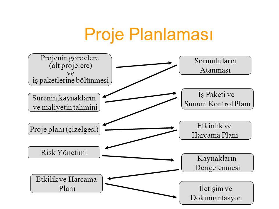 Proje Planlaması Projenin görevlere Sorumluların (alt projelere)