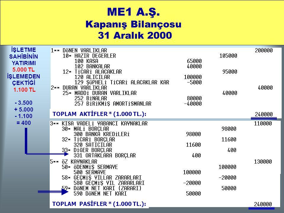 ME1 A.Ş. Kapanış Bilançosu 31 Aralık 2000