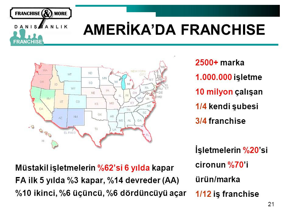 AMERİKA'DA FRANCHISE 2500+ marka 1.000.000 işletme 10 milyon çalışan