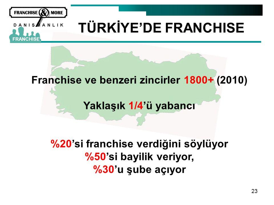 TÜRKİYE'DE FRANCHISE Franchise ve benzeri zincirler 1800+ (2010)