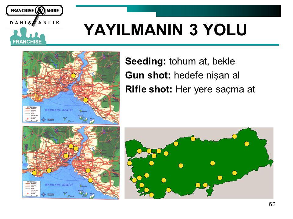 YAYILMANIN 3 YOLU Seeding: tohum at, bekle Gun shot: hedefe nişan al