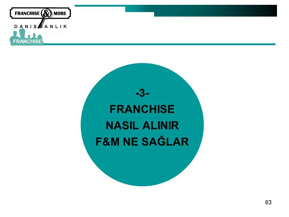 -3- FRANCHISE NASIL ALINIR F&M NE SAĞLAR