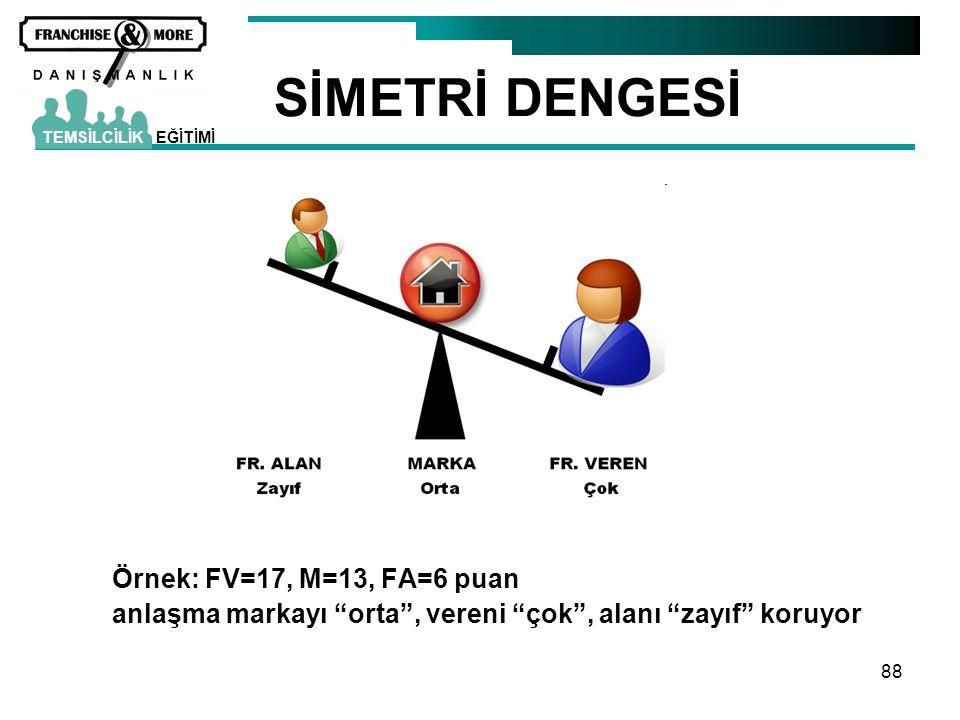 SİMETRİ DENGESİ Örnek: FV=17, M=13, FA=6 puan