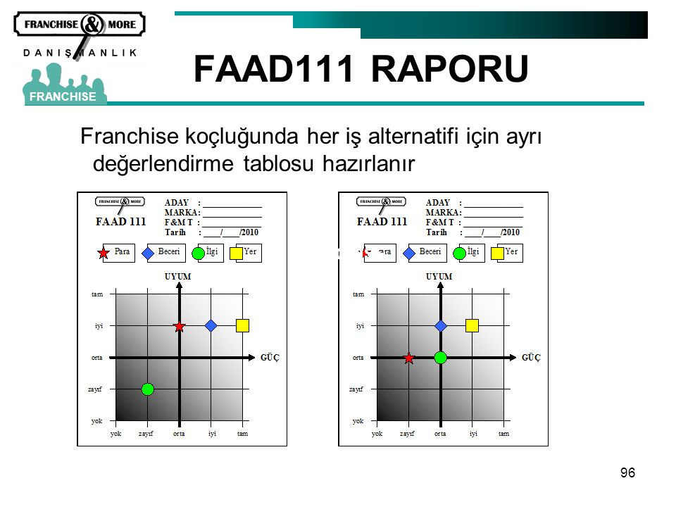 FAAD111 RAPORU FRANCHISE. Franchise koçluğunda her iş alternatifi için ayrı değerlendirme tablosu hazırlanır.