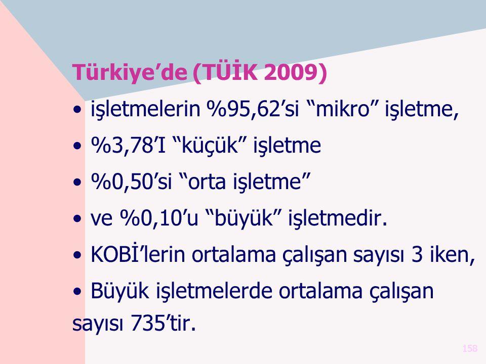 Türkiye'de (TÜİK 2009) işletmelerin %95,62'si mikro işletme, %3,78'I küçük işletme. %0,50'si orta işletme