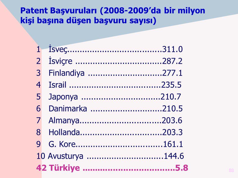 Patent Başvuruları (2008-2009'da bir milyon kişi başına düşen başvuru sayısı)
