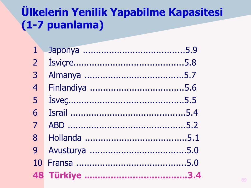 Ülkelerin Yenilik Yapabilme Kapasitesi (1-7 puanlama)