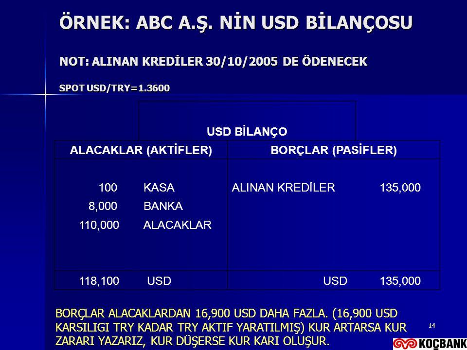 ÖRNEK: ABC A.Ş. NİN USD BİLANÇOSU NOT: ALINAN KREDİLER 30/10/2005 DE ÖDENECEK SPOT USD/TRY=1.3600
