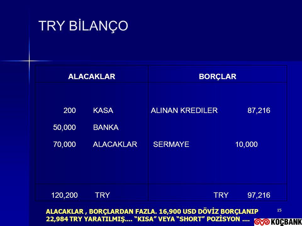 TRY BİLANÇO ALACAKLAR BORÇLAR 200 KASA ALINAN KREDILER 87,216 50,000