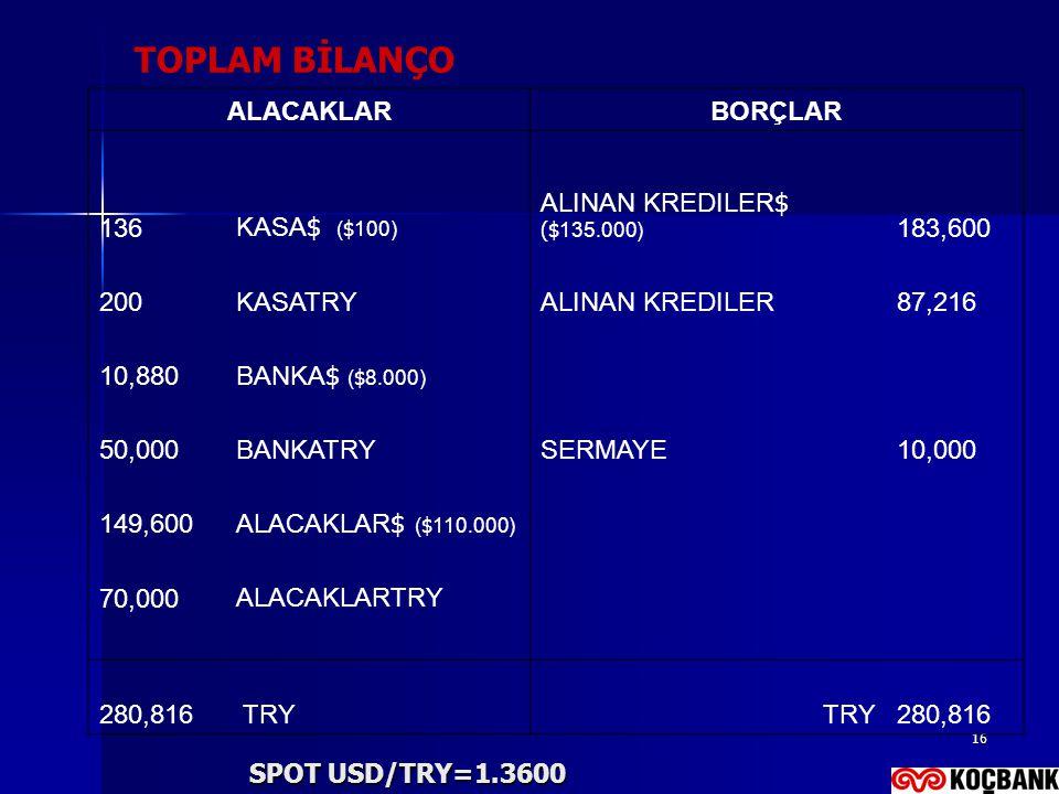 TOPLAM BİLANÇO ALACAKLAR BORÇLAR 136 KASA$ ($100)