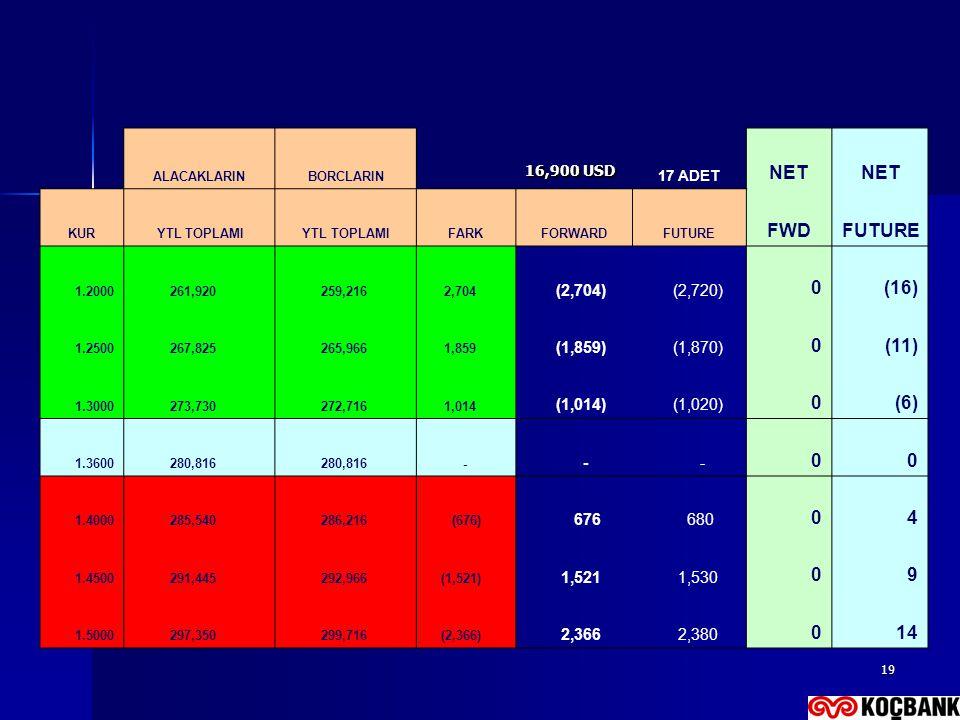 NET FWD (16) (11) (6) 4 9 14 (2,704) (2,720) (1,859) (1,870) (1,014)