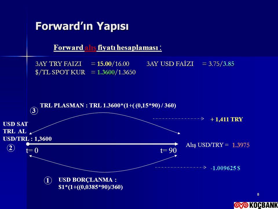 Forward alış fiyatı hesaplaması :