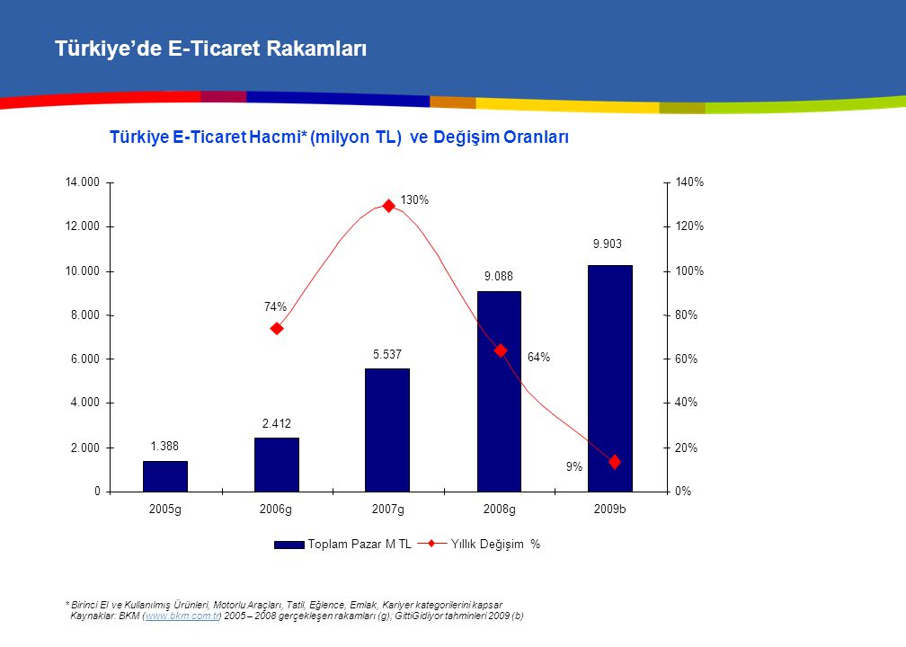 Türkiye'de E-Ticaretin Kırılımı ve GittiGidiyor'un Vizyonu