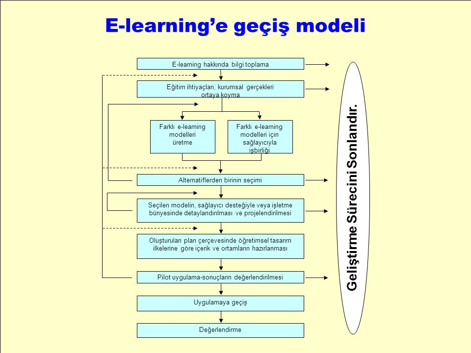 E-learning'e geçiş modeli