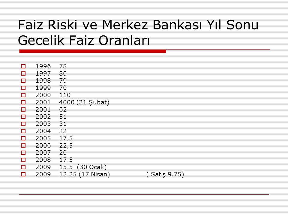 Faiz Riski ve Merkez Bankası Yıl Sonu Gecelik Faiz Oranları