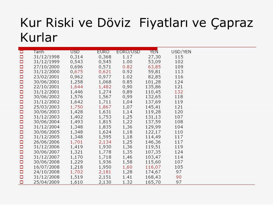 Kur Riski ve Döviz Fiyatları ve Çapraz Kurlar