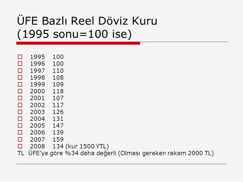 ÜFE Bazlı Reel Döviz Kuru (1995 sonu=100 ise)