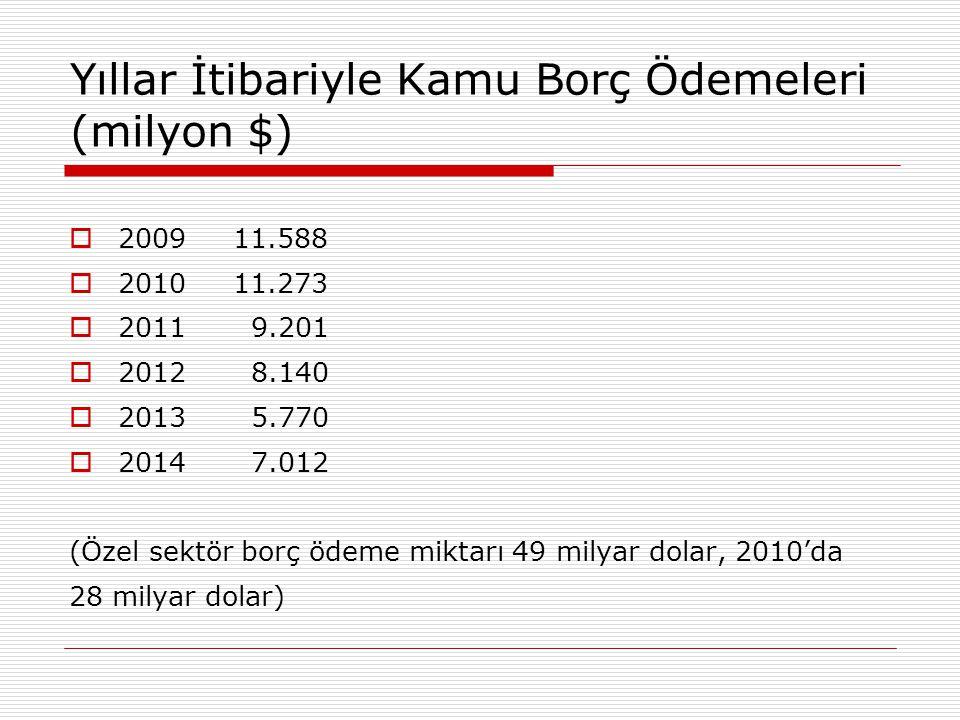 Yıllar İtibariyle Kamu Borç Ödemeleri (milyon $)
