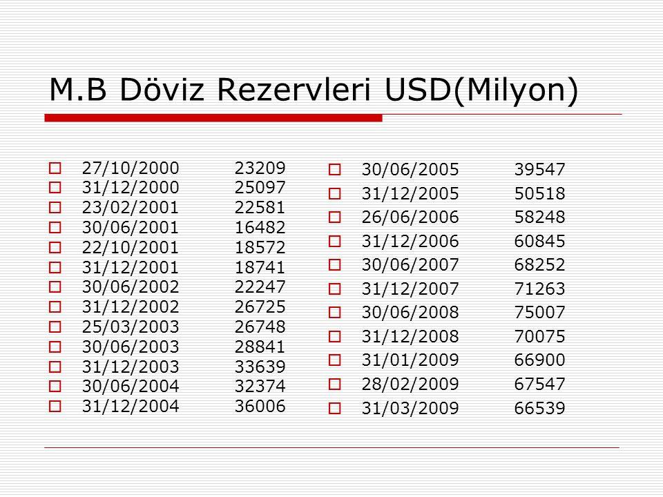 M.B Döviz Rezervleri USD(Milyon)