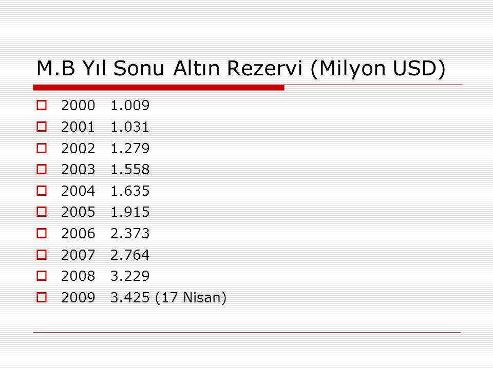 M.B Yıl Sonu Altın Rezervi (Milyon USD)