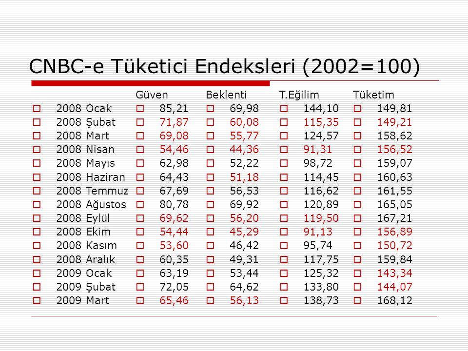 CNBC-e Tüketici Endeksleri (2002=100)