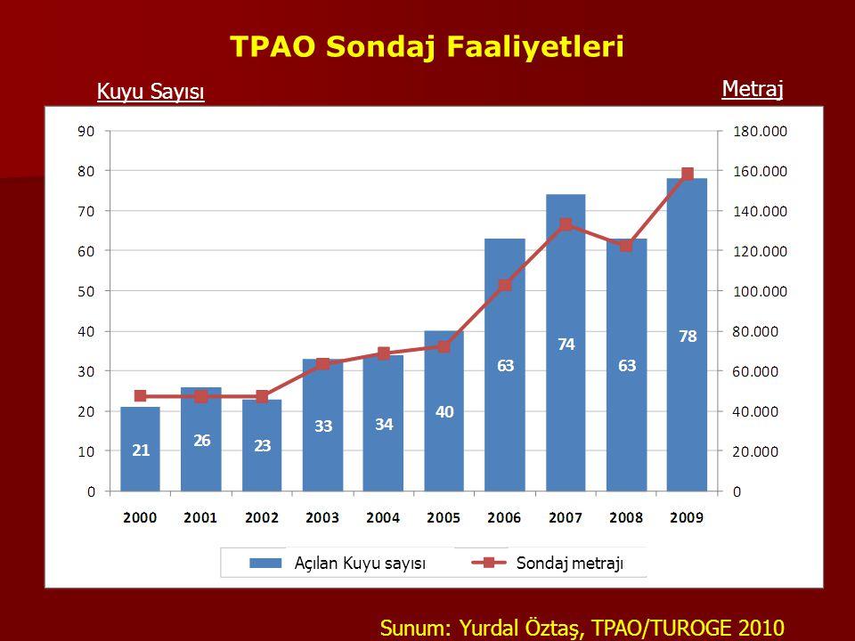 TPAO Sondaj Faaliyetleri