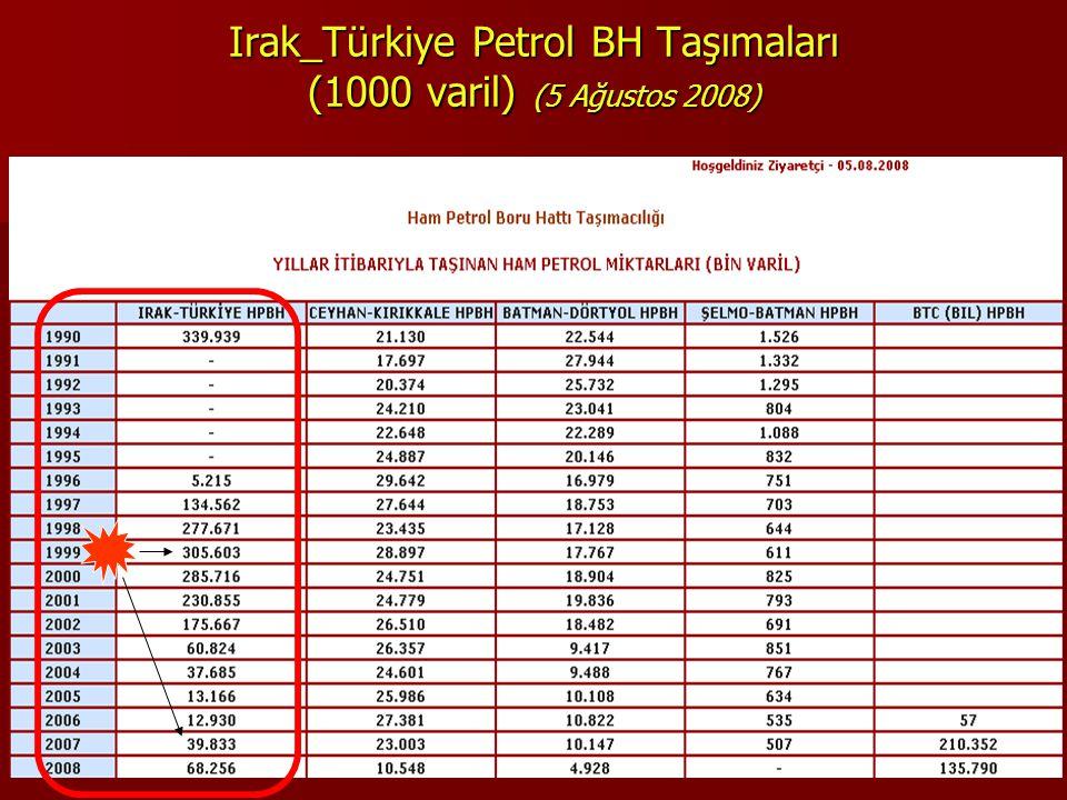 Irak_Türkiye Petrol BH Taşımaları (1000 varil) (5 Ağustos 2008)
